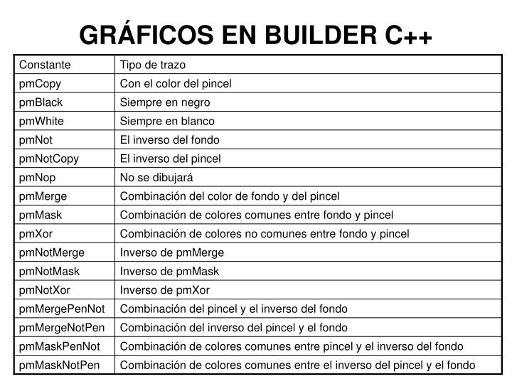 GRÁFICOS EN BUILDER C++