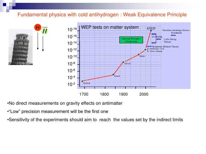 WEP tests on matter system