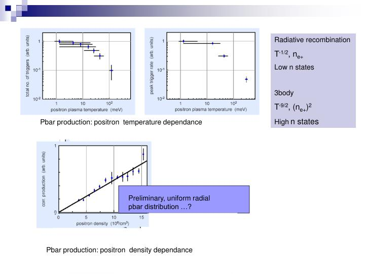 Preliminary, uniform radial pbar distribution …?