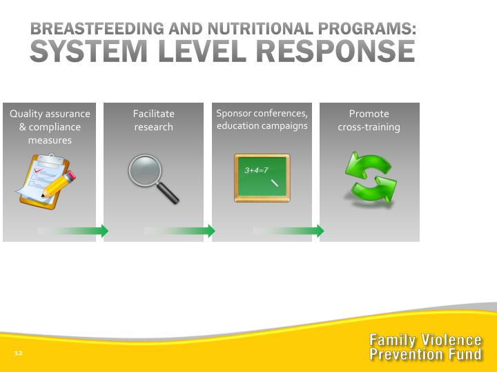 BREASTFEEDING AND NUTRITIONAL PROGRAMS: