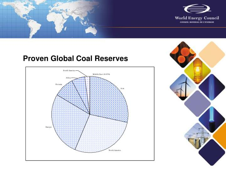 Proven Global Coal Reserves