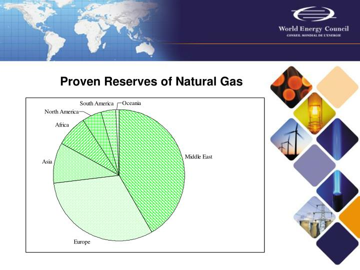 Proven Reserves of Natural Gas