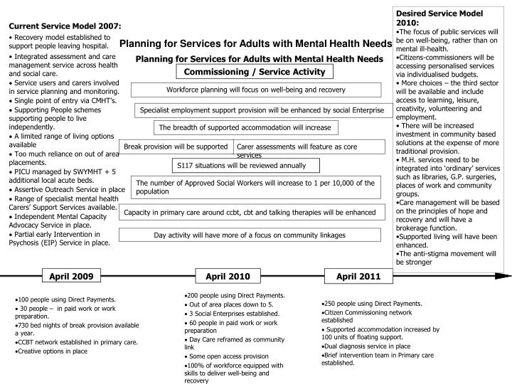 Desired Service Model       2010: