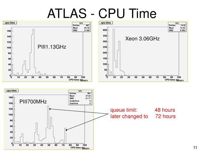 ATLAS - CPU Time