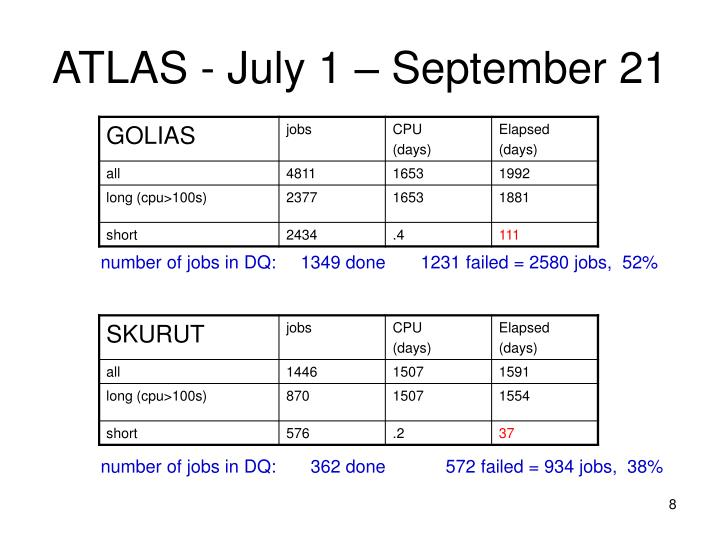 ATLAS - July 1 – September 21
