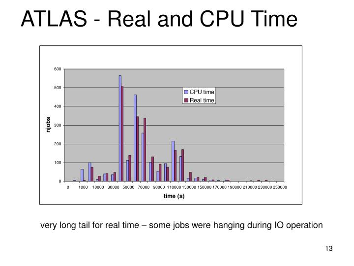 ATLAS - Real and CPU Time