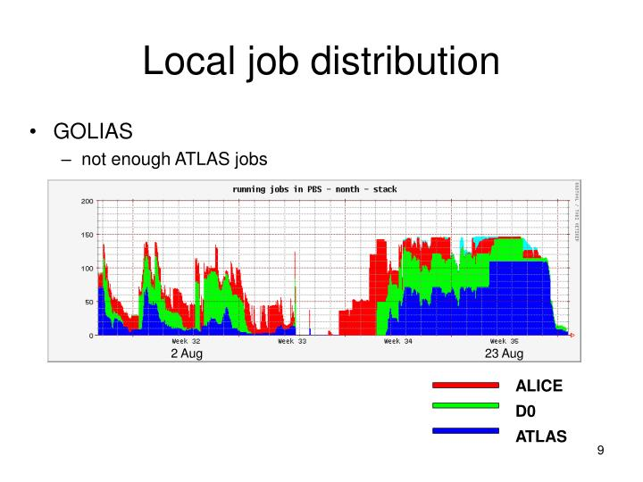 Local job distribution