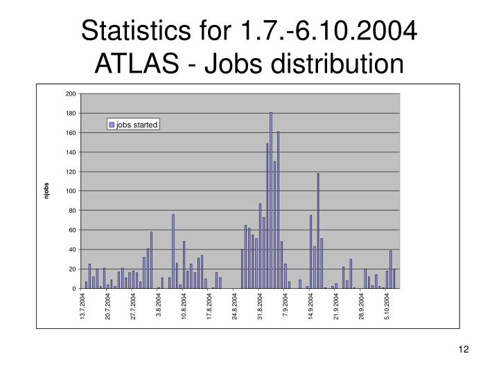 Statistics for 1.7.-6.10.2004