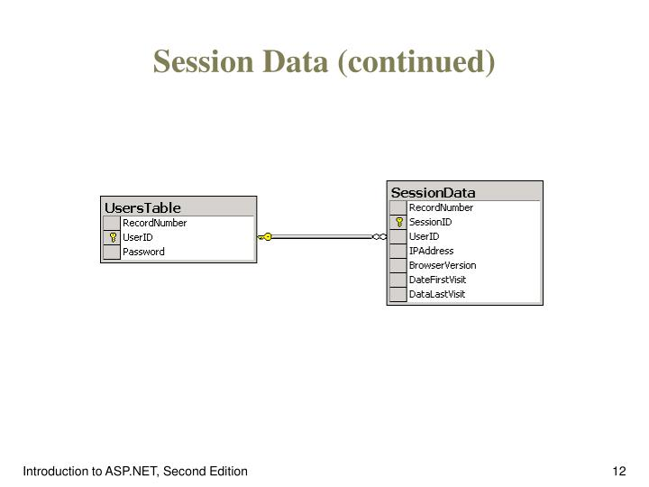 Session Data (continued)