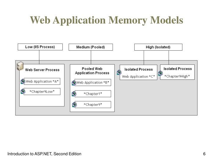 Web Application Memory Models