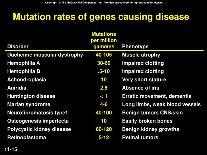 Mutation rates of genes causing disease