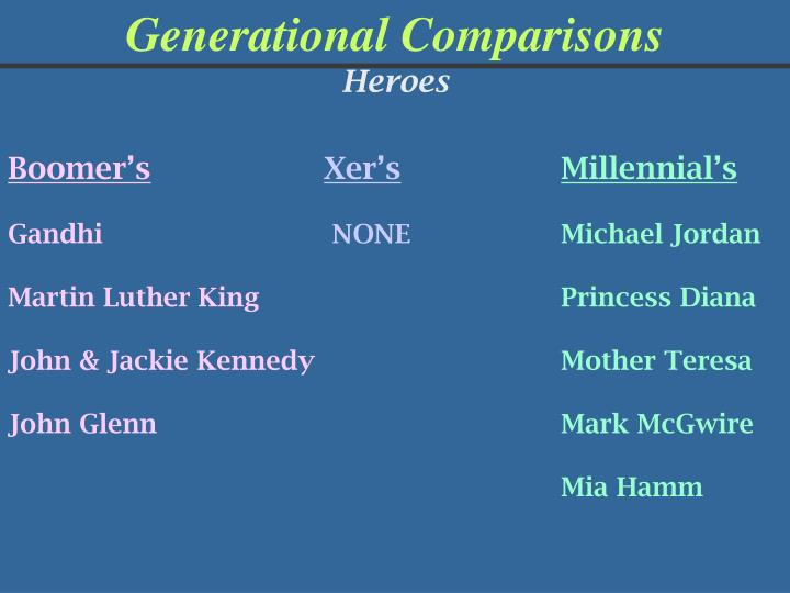 Generational Comparisons