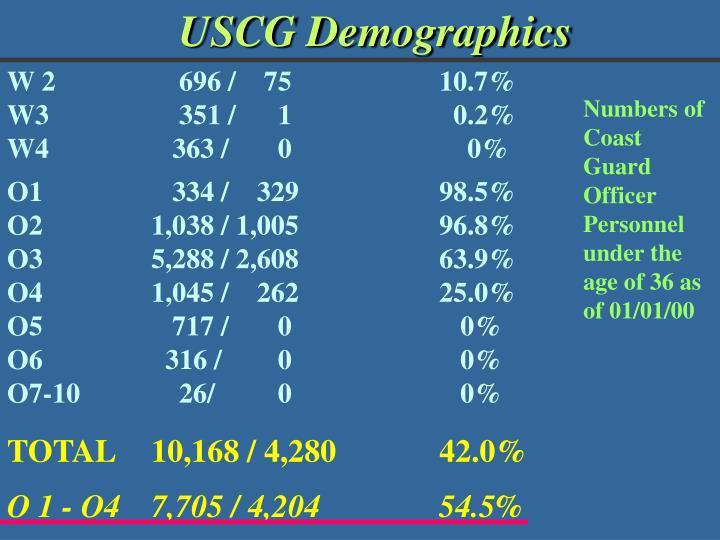 USCG Demographics