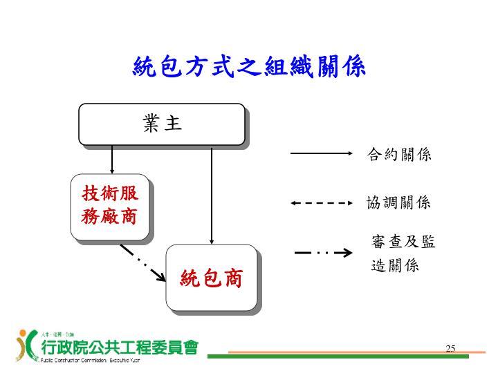 統包方式之組織關係