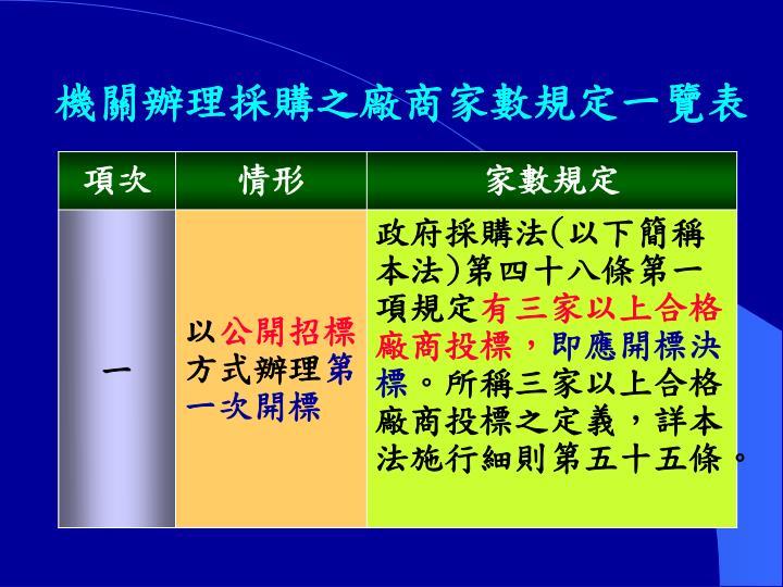 機關辦理採購之廠商家數規定一覽表