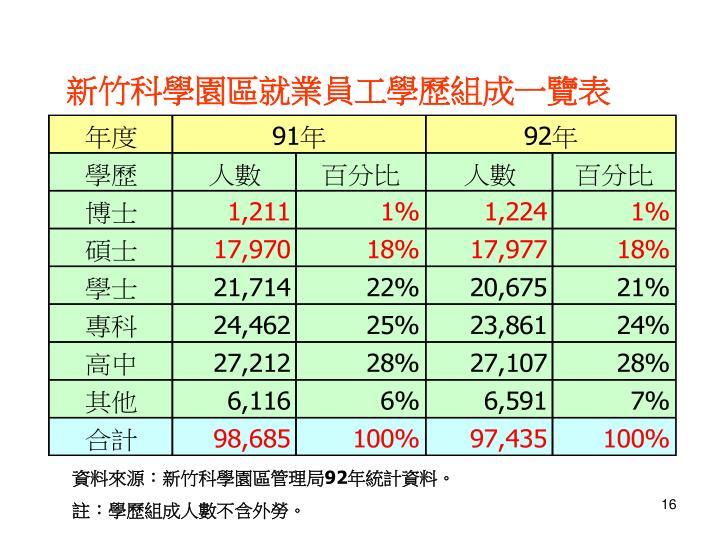 新竹科學園區就業員工學歷組成一覽表