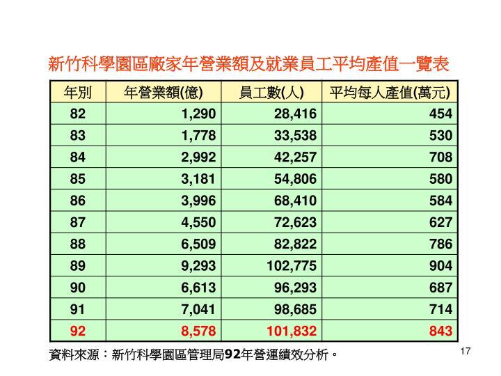 新竹科學園區廠家年營業額及就業員工平均產值一覽表