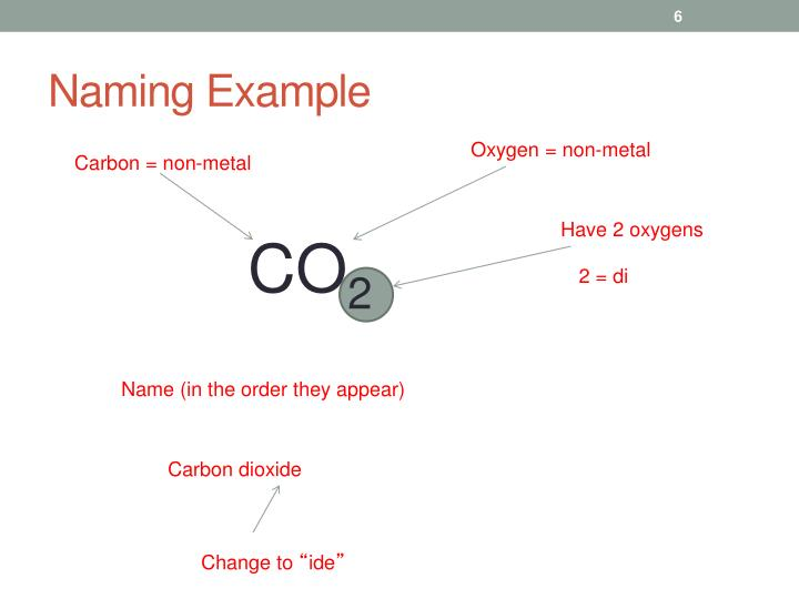 Naming Example