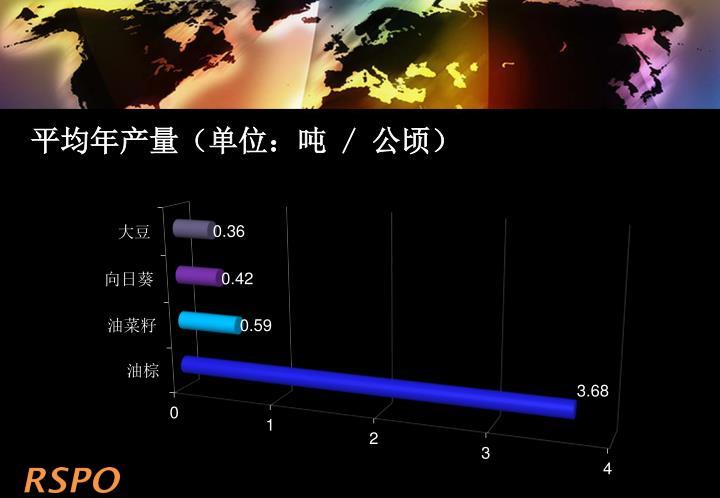平均年产量(单位:吨