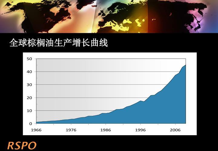 全球棕榈油生产增长曲线