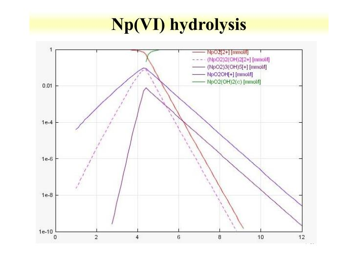 Np(VI) hydrolysis