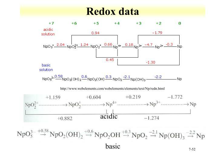 Redox data