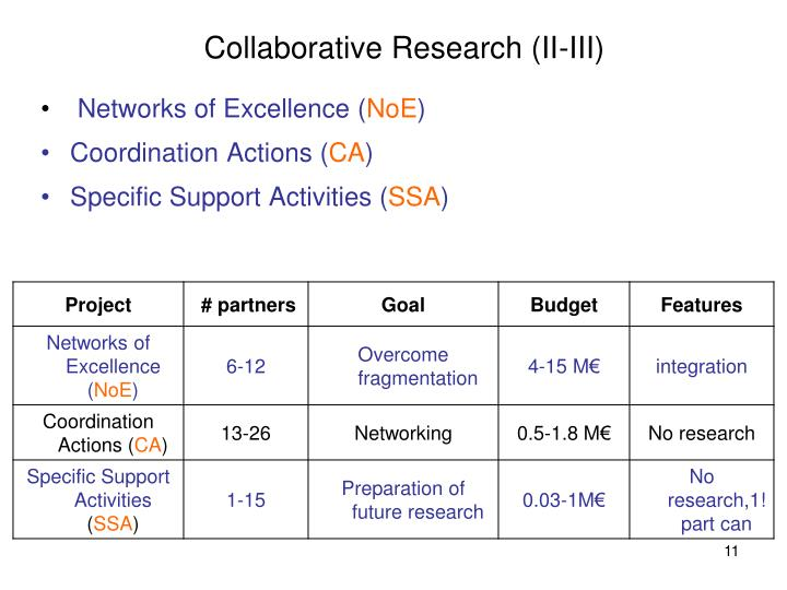 Collaborative Research (II-III)