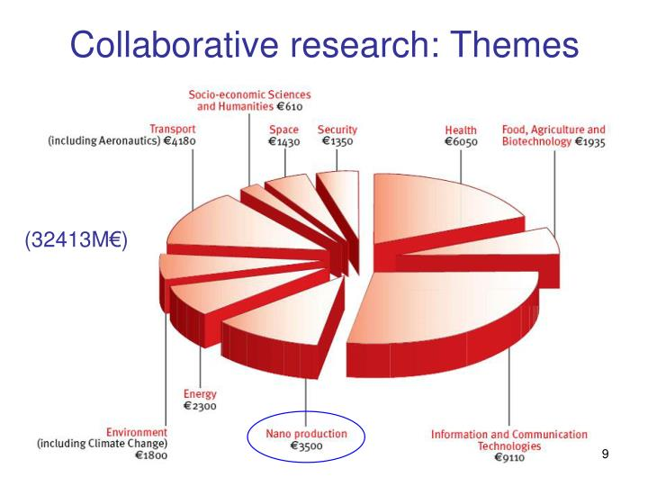Collaborative research: Themes