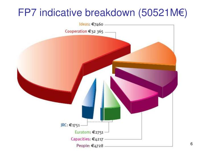 FP7 indicative breakdown (50521M€)