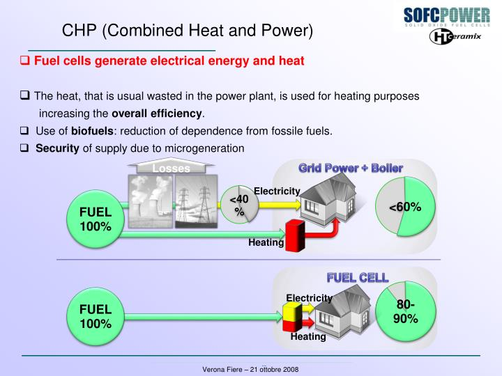 CHP (Combined Heat and Power)