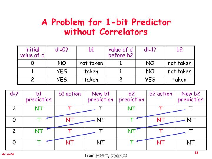 A Problem for 1-bit Predictor without Correlators