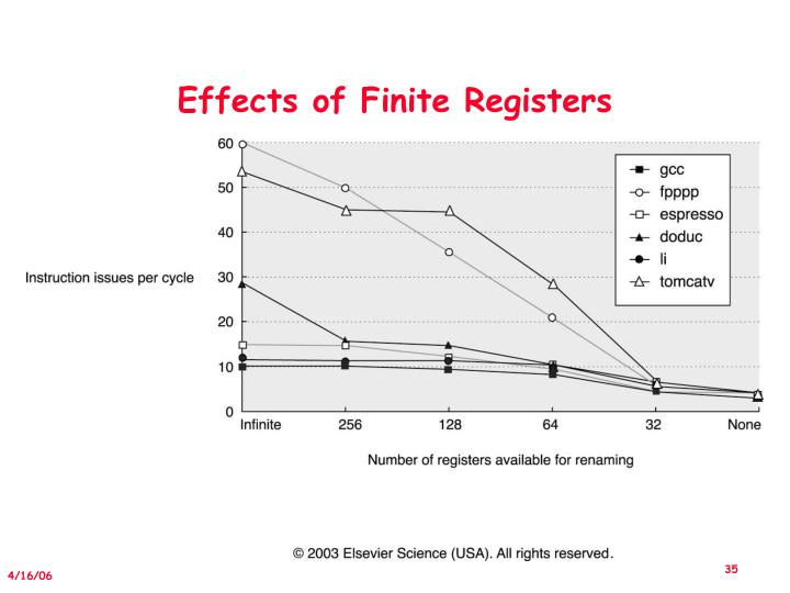 Effects of Finite Registers