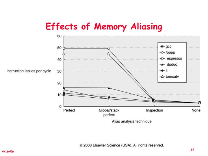 Effects of Memory Aliasing
