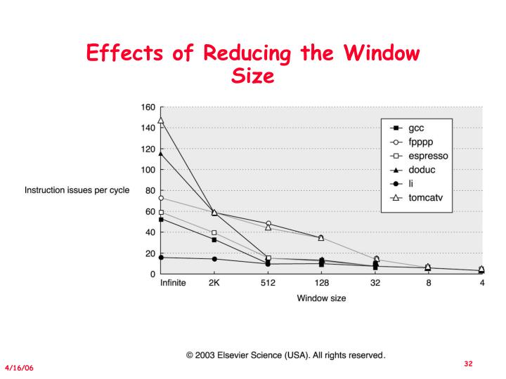 Effects of Reducing the Window Size