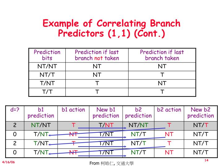 Example of Correlating Branch Predictors (1,1) (Cont.)
