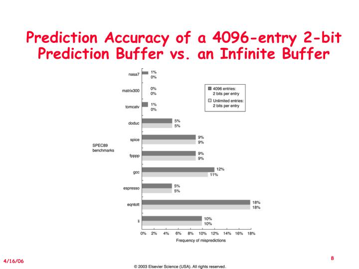 Prediction Accuracy of a 4096-entry 2-bit Prediction Buffer vs. an Infinite Buffer