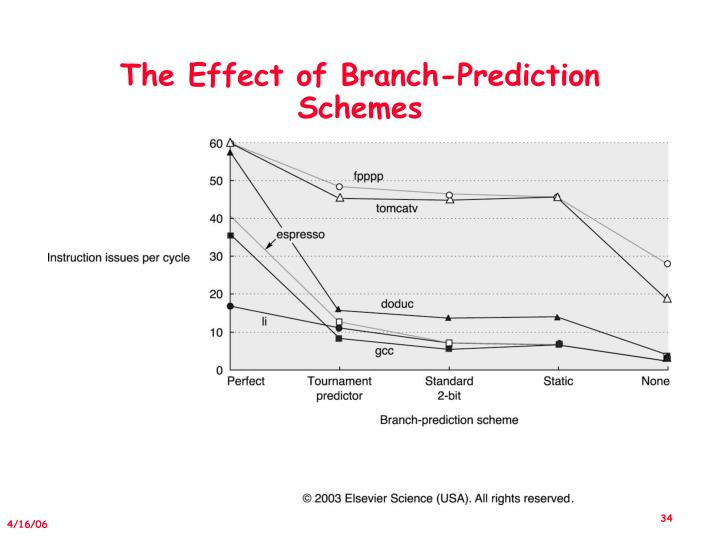 The Effect of Branch-Prediction Schemes