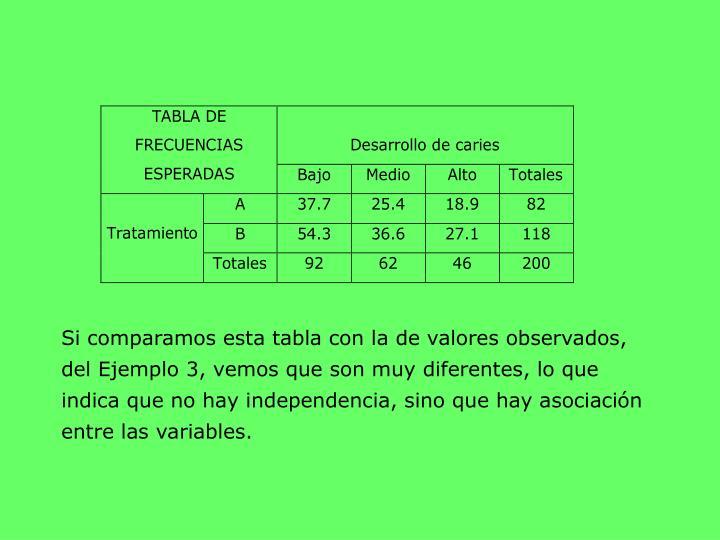 Si comparamos esta tabla con la de valores observados, del Ejemplo 3, vemos que son muy diferentes, lo que indica que no hay independencia, sino que hay asociación entre las variables.