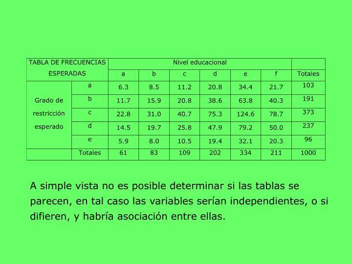 A simple vista no es posible determinar si las tablas se parecen, en tal caso las variables serían independientes, o si difieren, y habría asociación entre ellas.