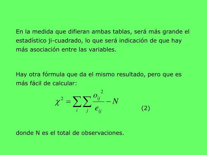 En la medida que difieran ambas tablas, será más grande el estadístico ji-cuadrado, lo que será indicación de que hay más asociación entre las variables.