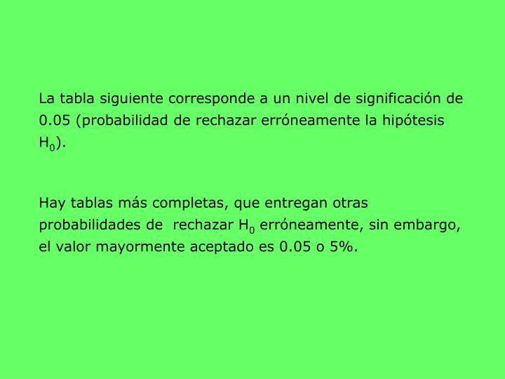La tabla siguiente corresponde a un nivel de significación de 0.05 (probabilidad de rechazar erróneamente la hipótesis H