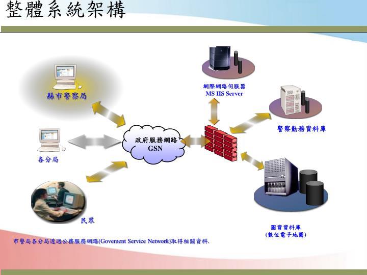 網際網路伺服器
