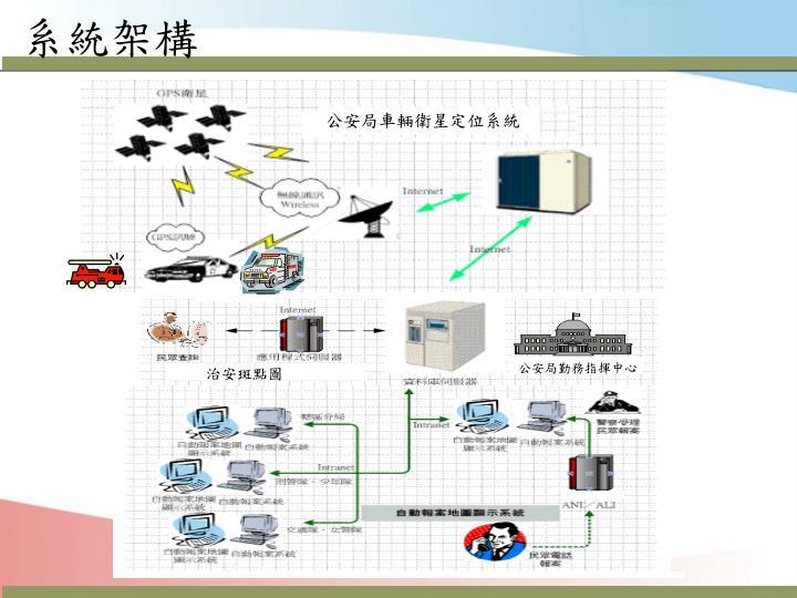 公安局車輛衛星定位系統