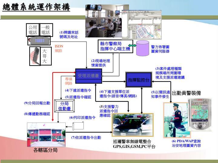 總體系統運作架構