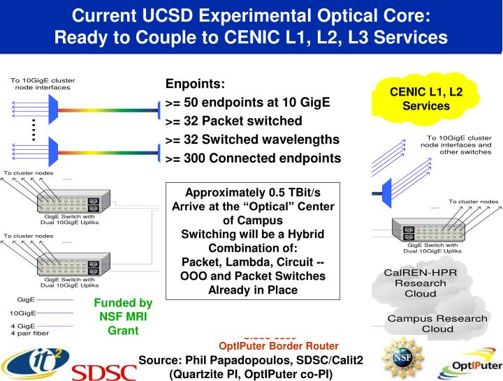 Current UCSD Experimental Optical Core: