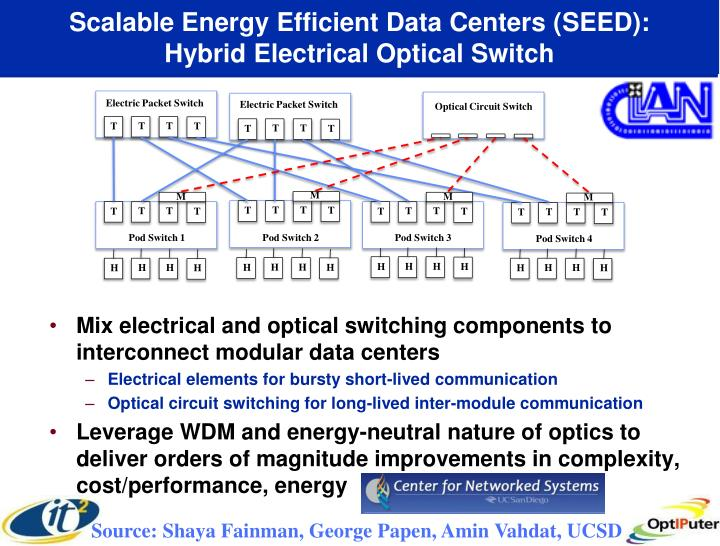 Scalable Energy Efficient Data Centers (