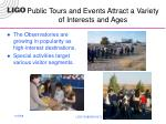public tours and events attract a variety of interests and ages