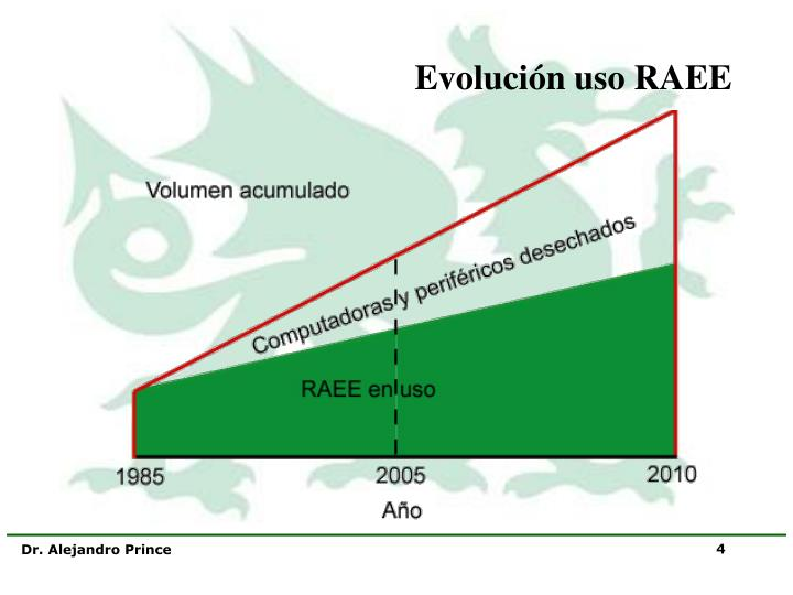 Evolución uso RAEE