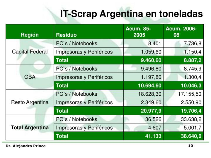 IT-Scrap Argentina en toneladas