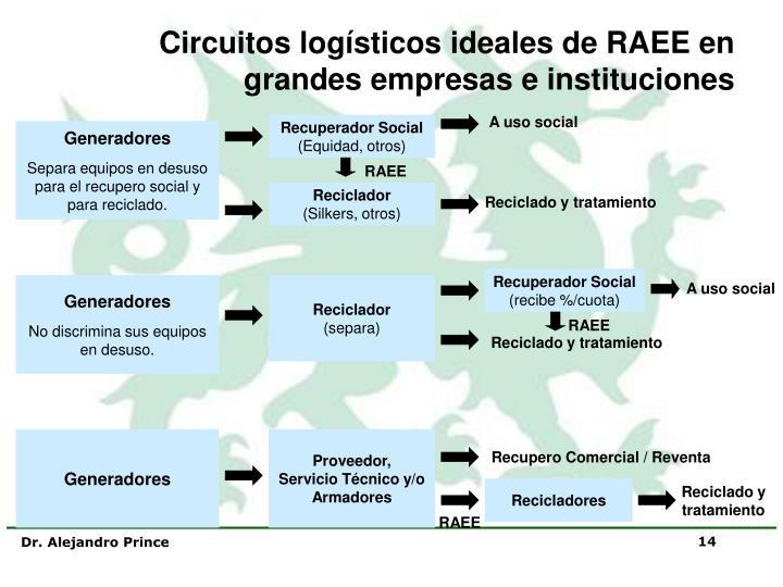 Circuitos logísticos ideales de RAEE en